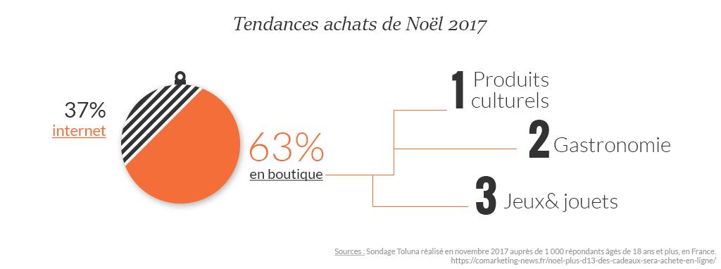 tendances_noel_2017.png